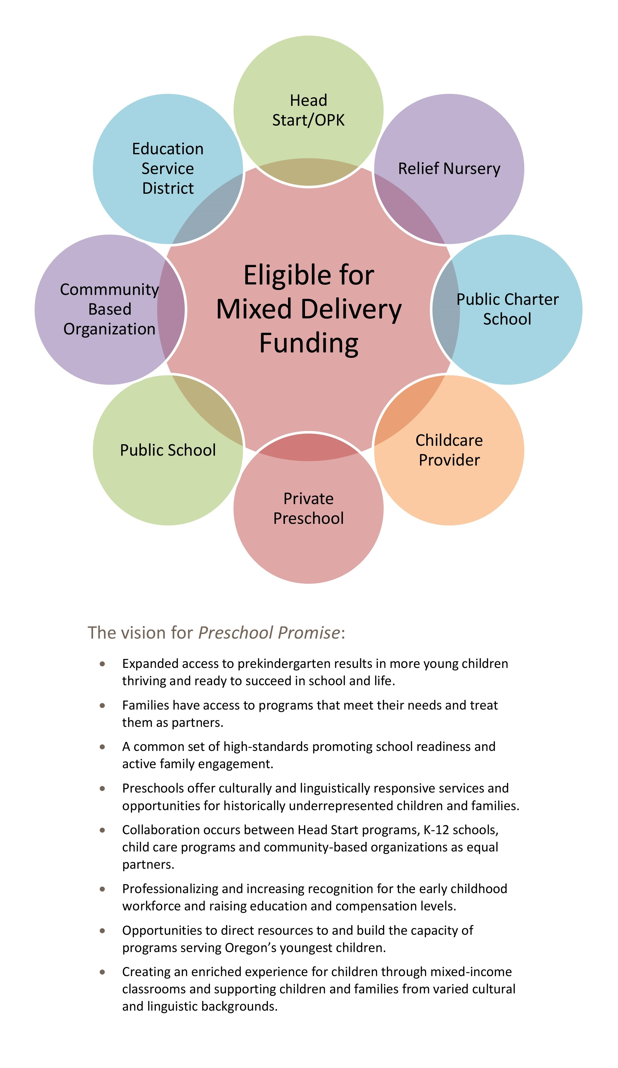 Preschool Promise Vision